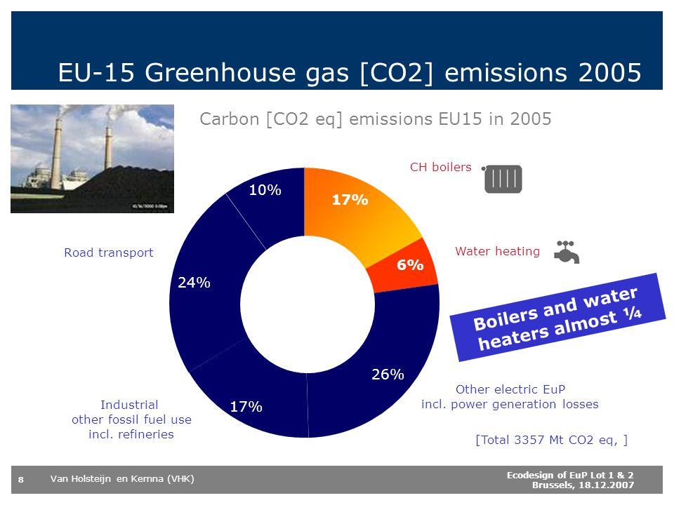 EU-15 Greenhouse gas [CO2] emissions 2005